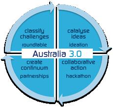 A3.0 Process 2014