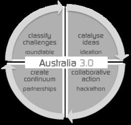 A3.0 Process lge