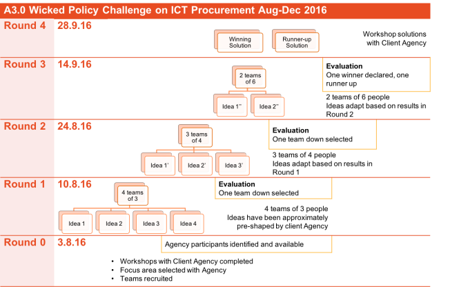 A3.0 WPC ICT Procurement