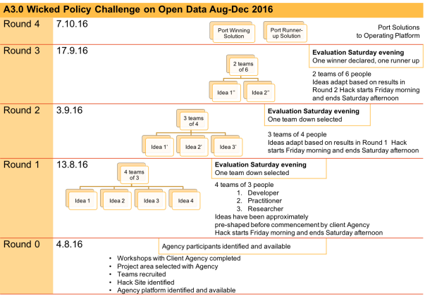 A3.0 WPC Open Data